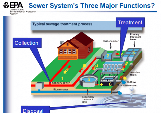 Function of Sewer System Slideshow